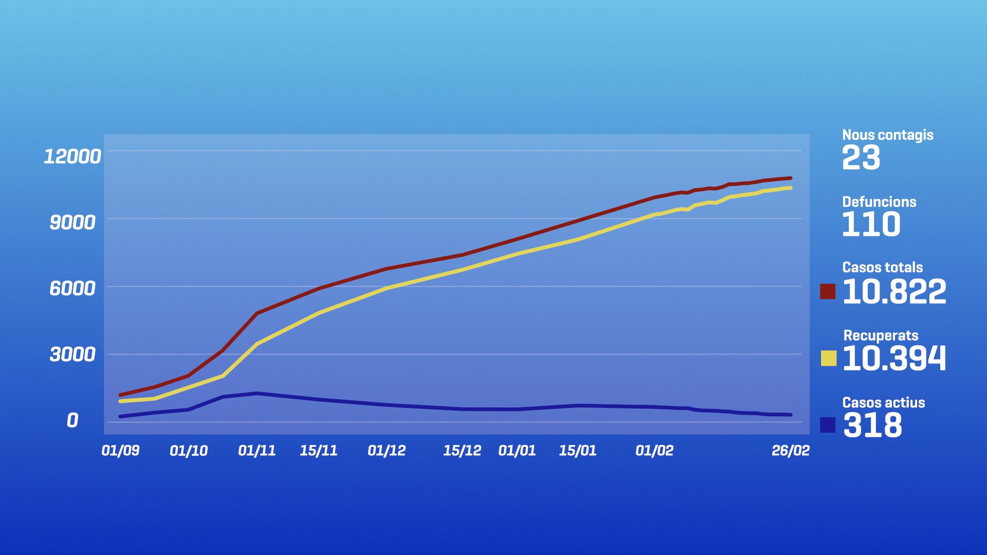 Més de 14.000 inscrits al registre de vacunació en poc més de dos dies