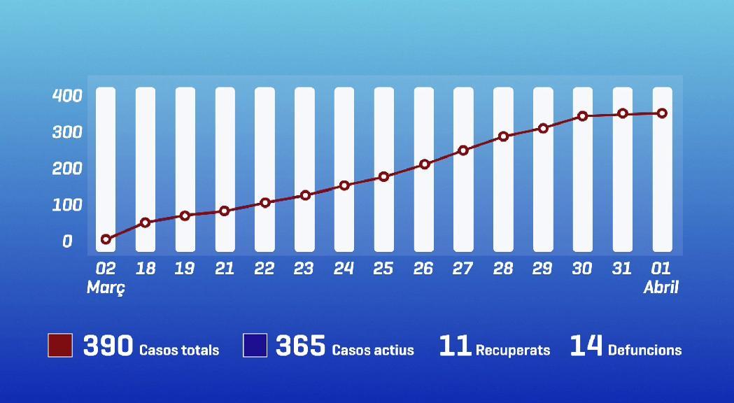 14 víctimes mortals i 365 positius actius per coronavirus, un d'un metge cubà