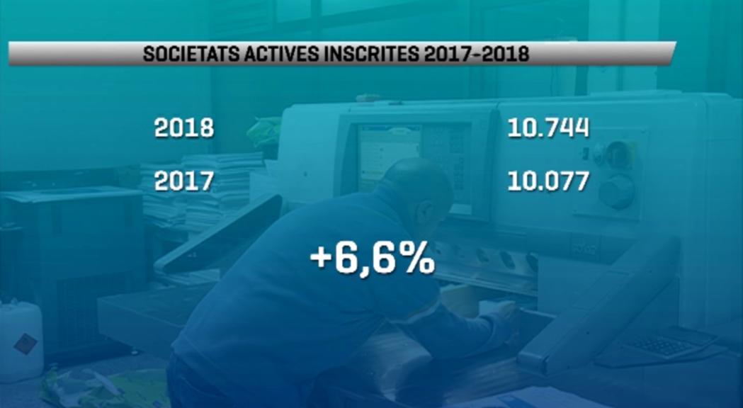 El 2018 es va tancar amb 10.744 societats inscrites, una xifra un