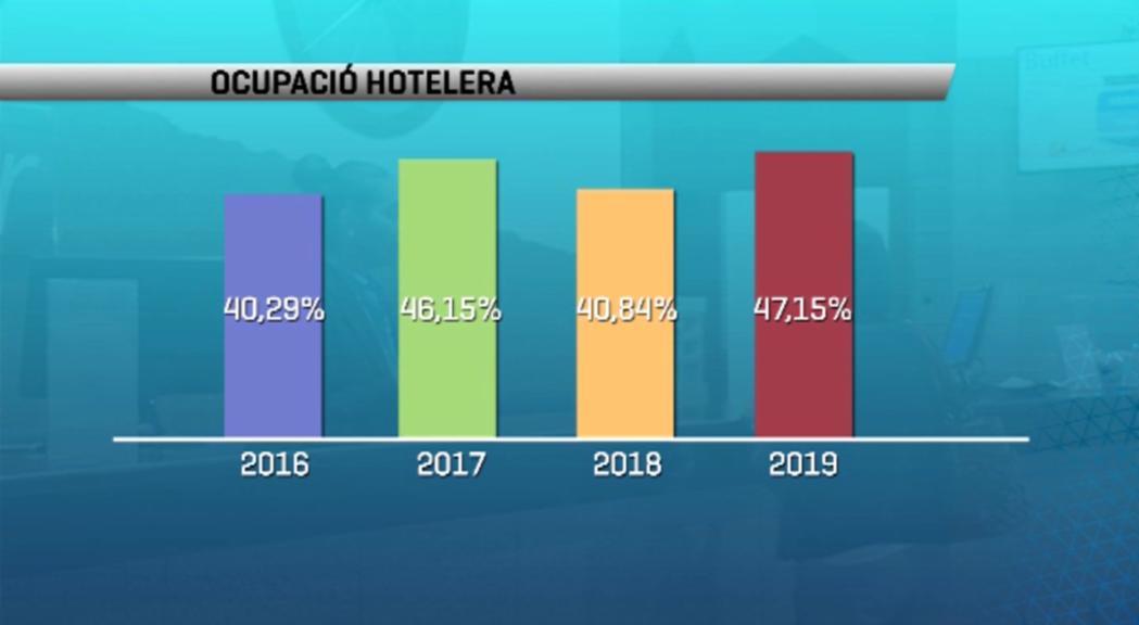 Augmenta l'ocupació hotelera al juny i les previsions són bones per a juliol i agost