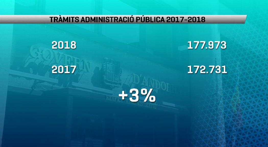 Les autoritzacions d'immigració van ser els tràmits més nombrosos el 2018