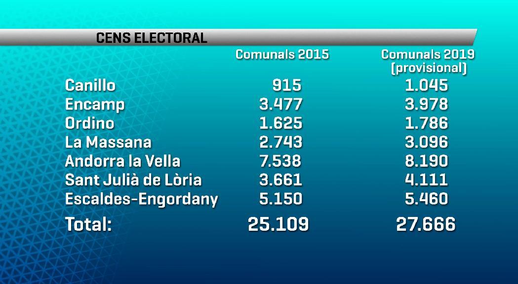 Les dades provisionals del cens per a les eleccions comunals del