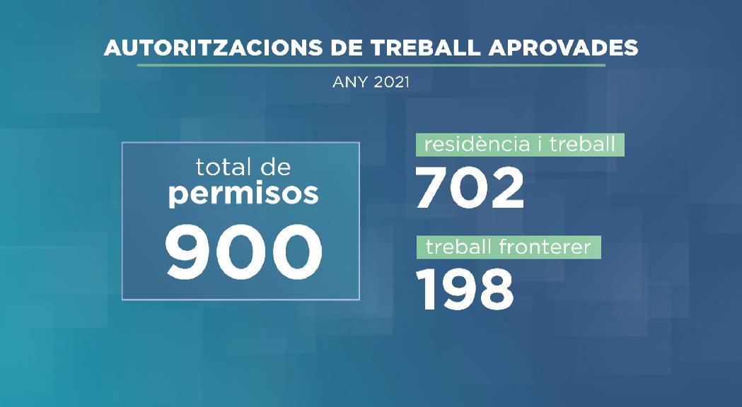 El Govern aprova 900 permisos de treball, xifra similar a anys prepandèmia