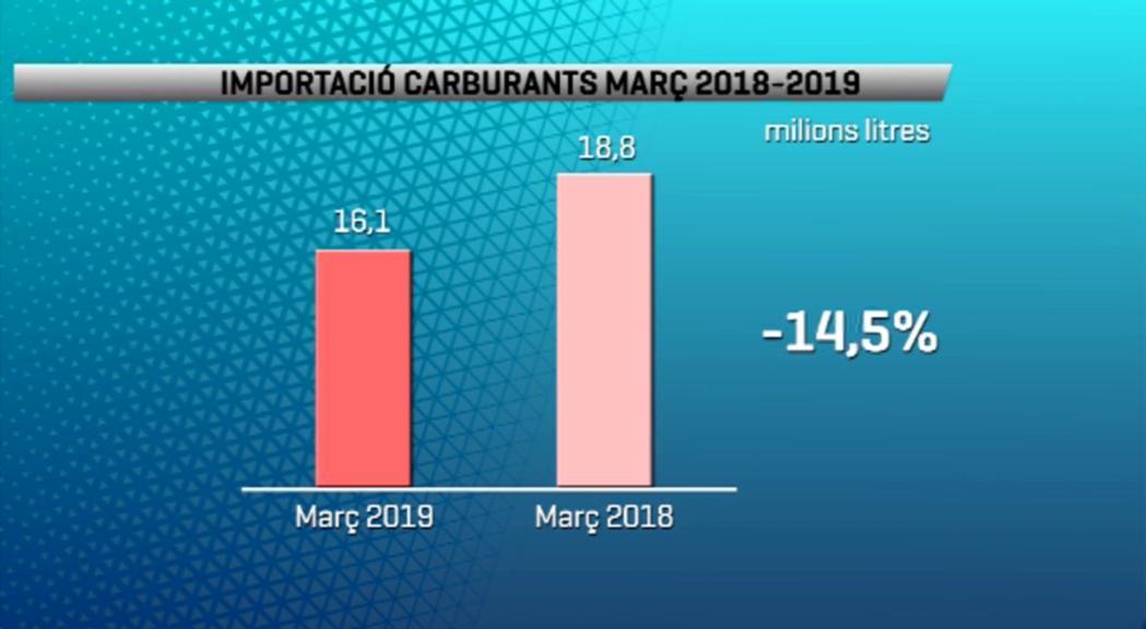 La importació de carburants davalla un 14,5% al març
