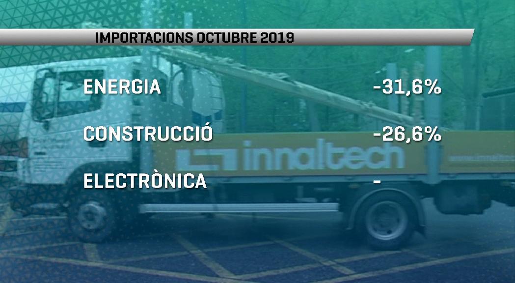 Les importacions a l'octubre baixen prop d'un 4% i se situen en els 135,9 milions