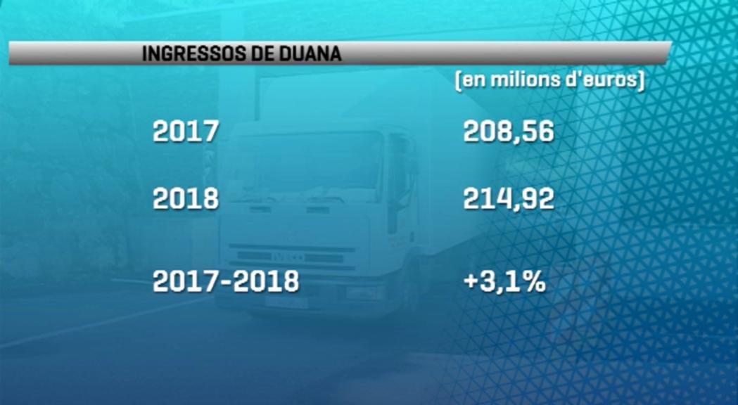 Els ingressos per taxes d'importacions a la duana s'han increment