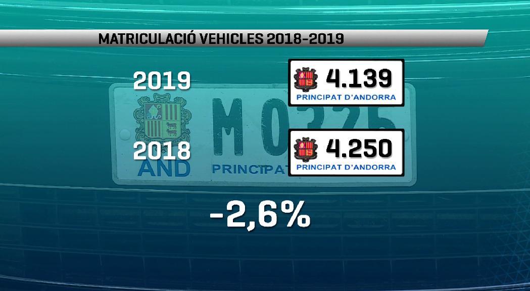 Les matriculacions de vehicles han baixat un 2,6% respecte de l'any passat