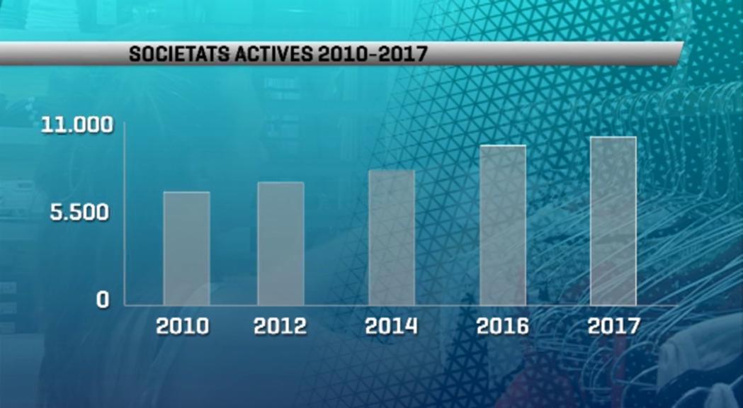 Més de 10.000 societats empresarials actives el 2017