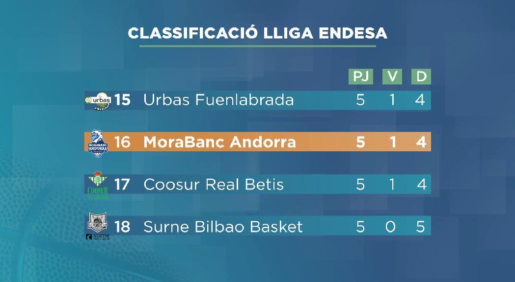 El MoraBanc abandona les posicions de descens i afronta un calendari amb rivals d'entitat
