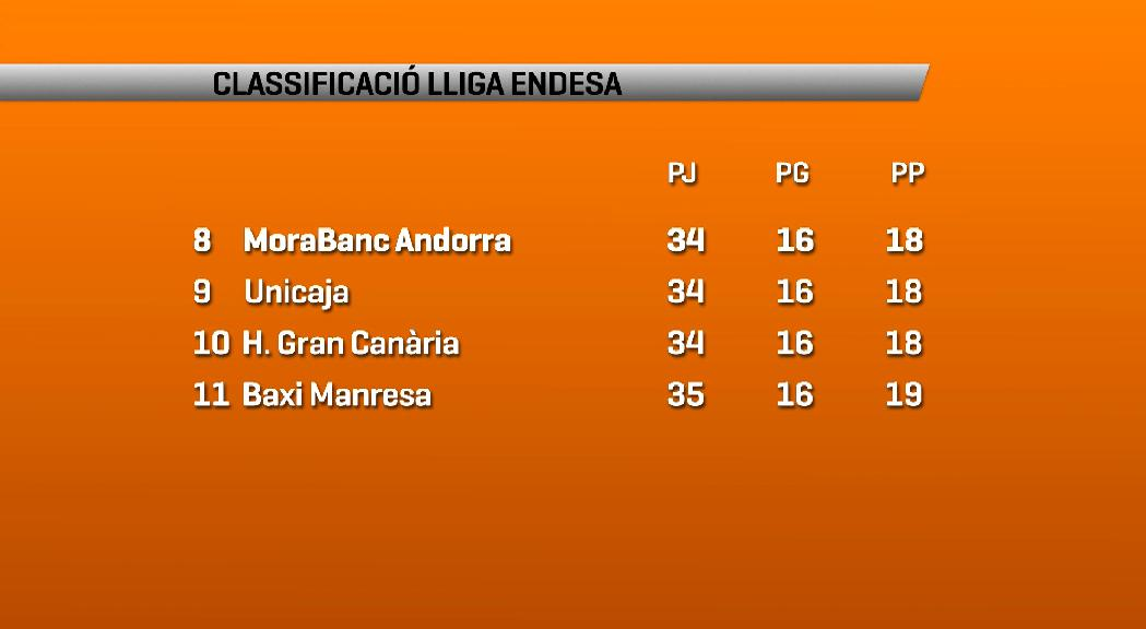 MoraBanc Andorra: així està la lluita per entrar al play-off