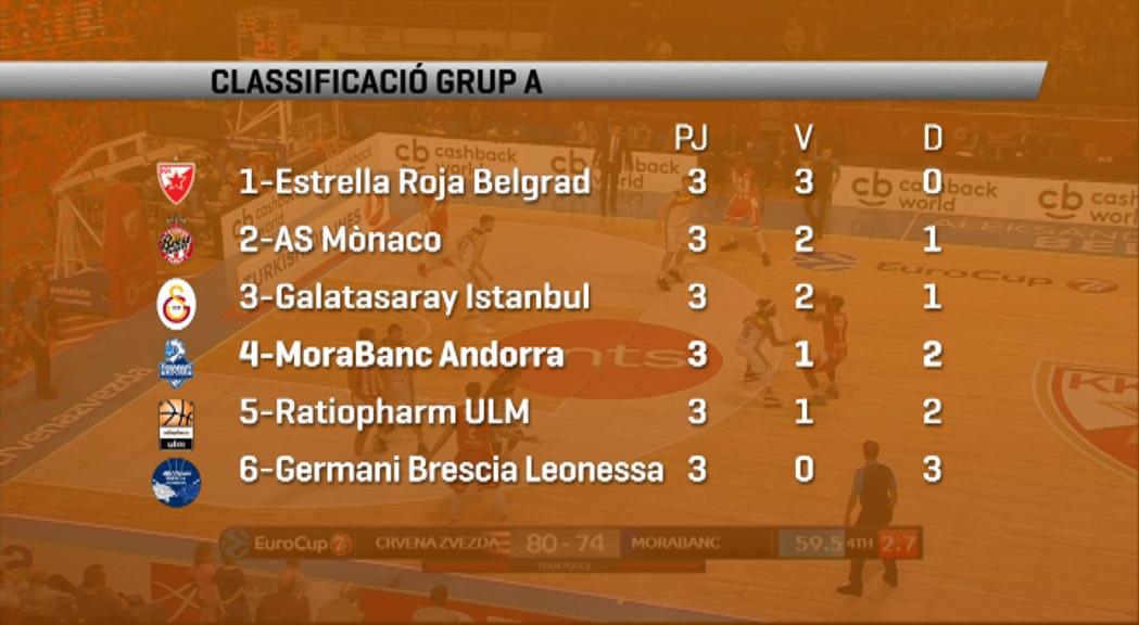 El MoraBanc és quart al grup de l'Eurocup després d'una victòria i dues derrotes