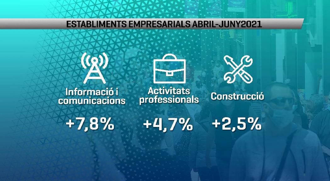 El nombre d'establiments empresarials creix un 1,7% i es situa en 10.272