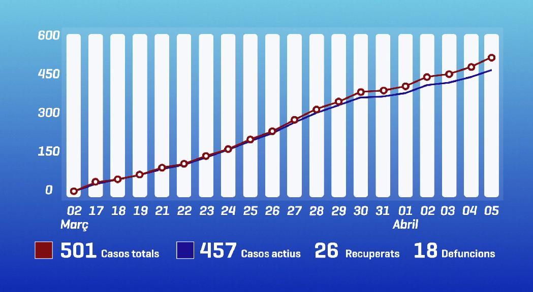 La pèrdua d'un home de mitjana edat a l'UCI eleva el nombre de víctimes del coronavirus a 18