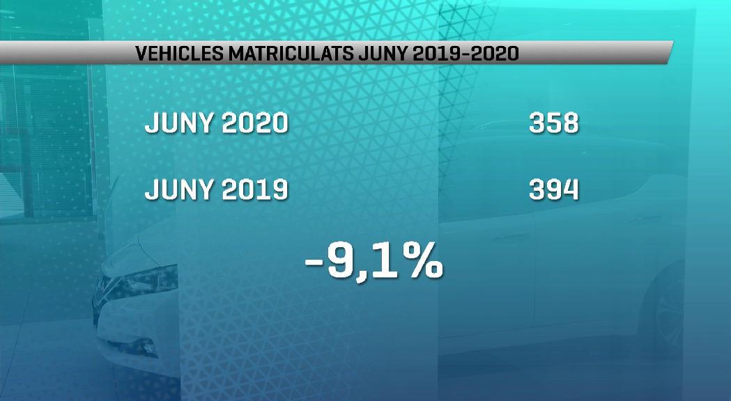 Petit augment de la matriculació de motos al juny, tot i la davallada general del 9%
