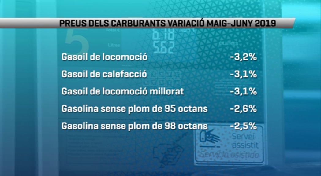 El preu dels carburants baixa al juny després de quatre mesos de pujades