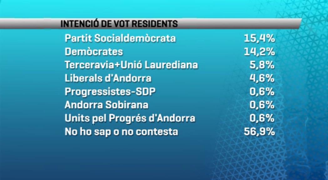 El PS seria la força més votada pels residents