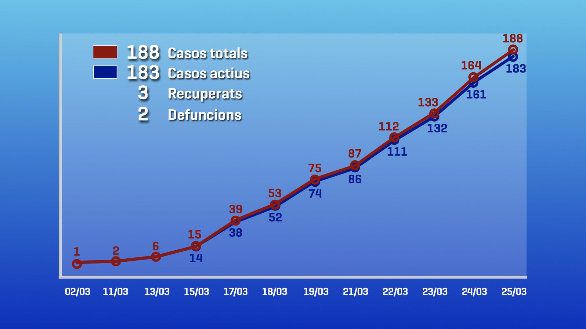 Salut informa de 183 casos actius de coronavirus i insisteix en el confinament