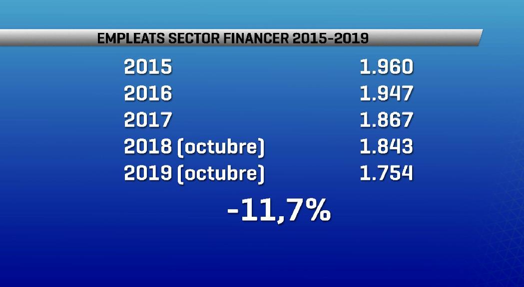 El sector financer perd un 11,7% dels empleats des del 2015