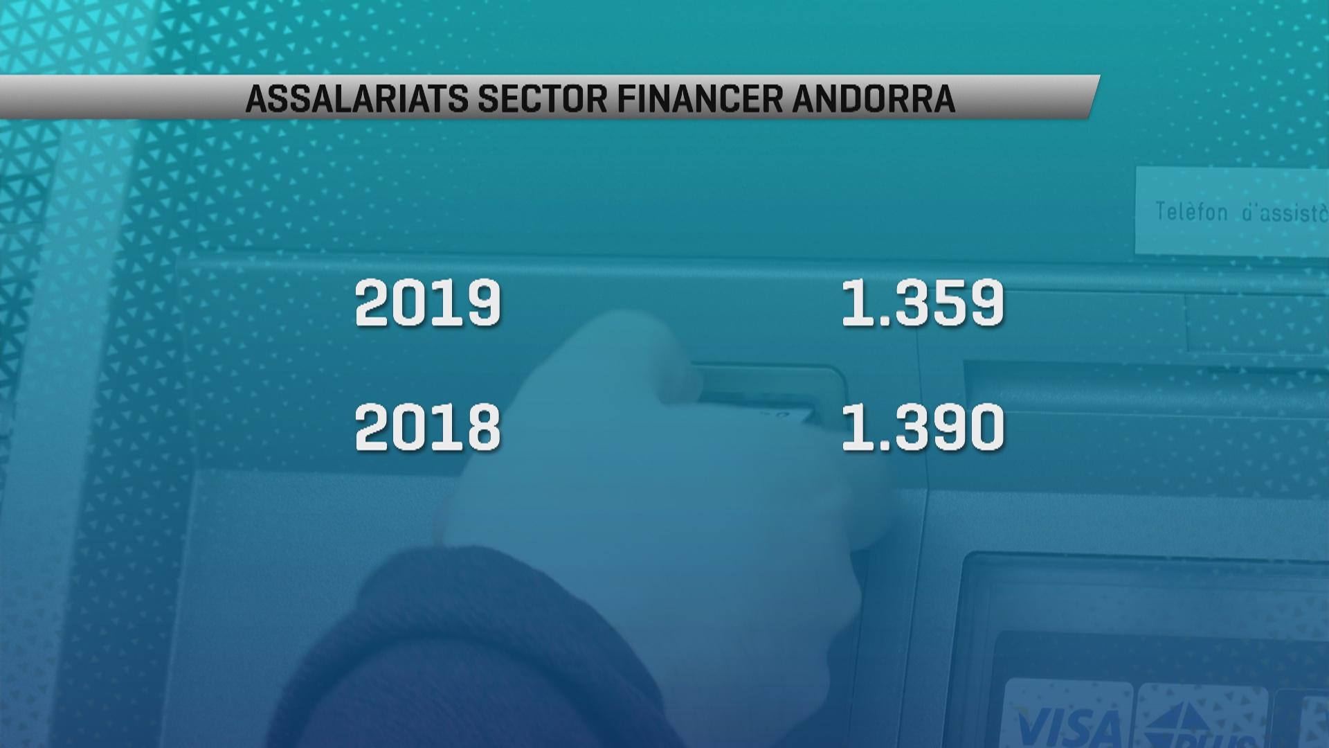 El sector financer segueix perdent empleats