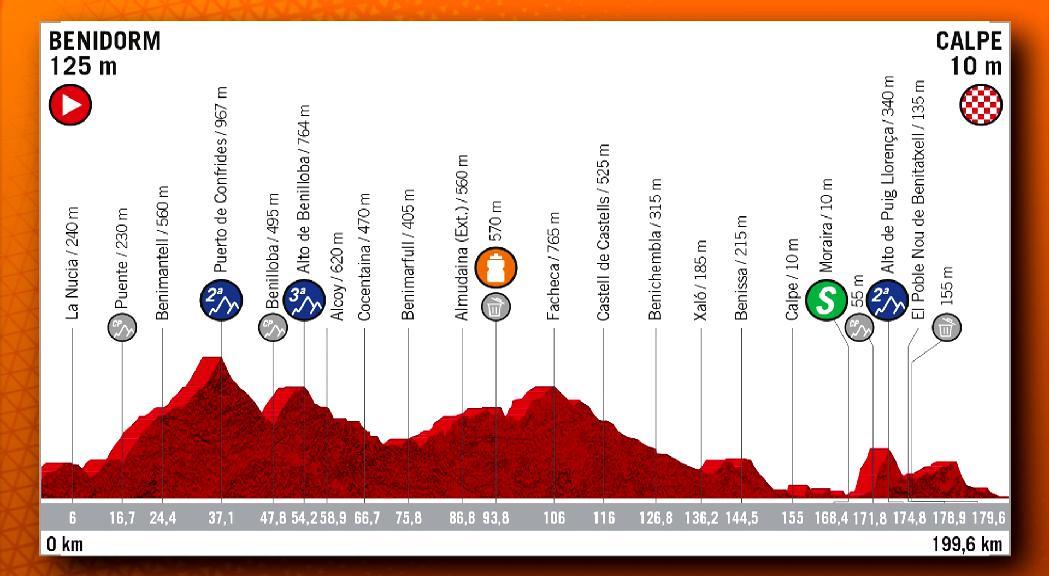 La Vuelta ciclista a Espanya celebra la segona etapa, entre les l