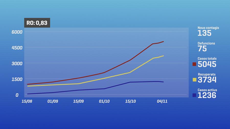 La taxa de reproducció de la Covid-19 continua baixant fins al 0,83 mentre que els casos totals superen els 5.000