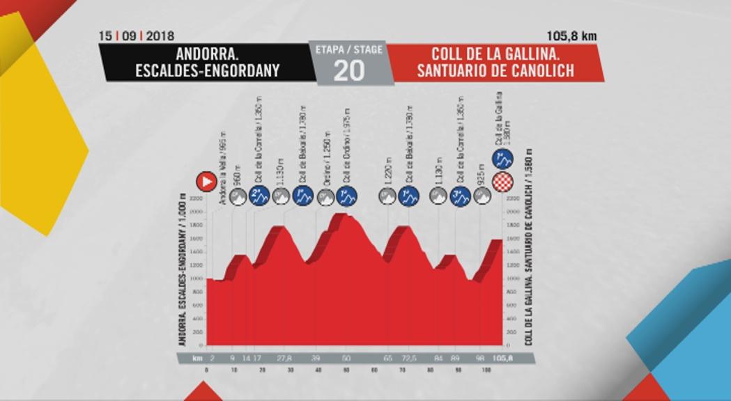 La Vuelta ha anunciat la primera llista d´inscrits, que inc