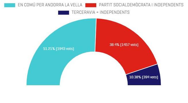Conxita Marsol revalida Andorra la Vella amb una participació per sota del 50%