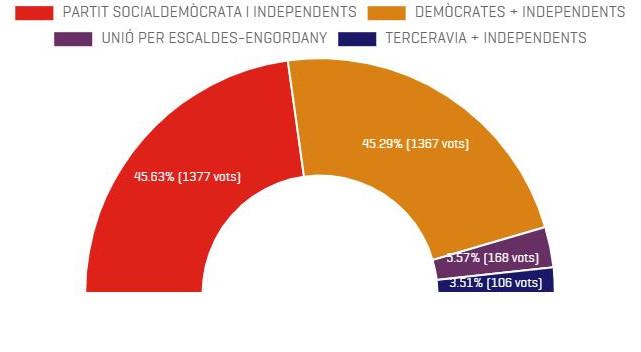 El PS de Rosa Gili arrabassa el comú d'Escaldes-Engordany per deu vots