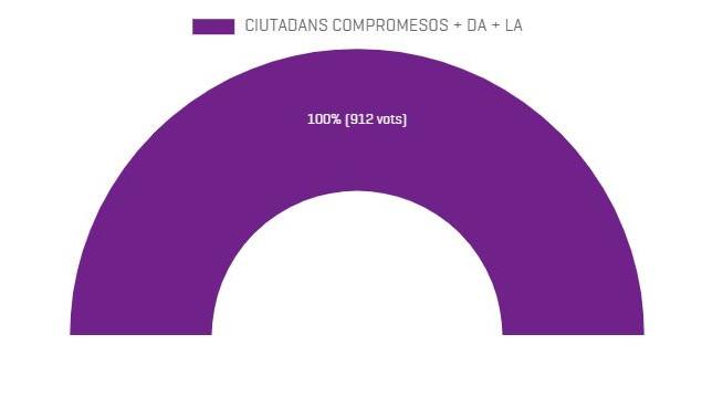 El vot de protesta a la Massana s'enfila al 43% en el triomf de la llista única de CC+Demòcrates+L'A