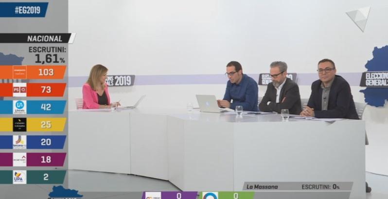 La Nit electoral a ATV - Tanquen els col·legis i comença l'escrutini