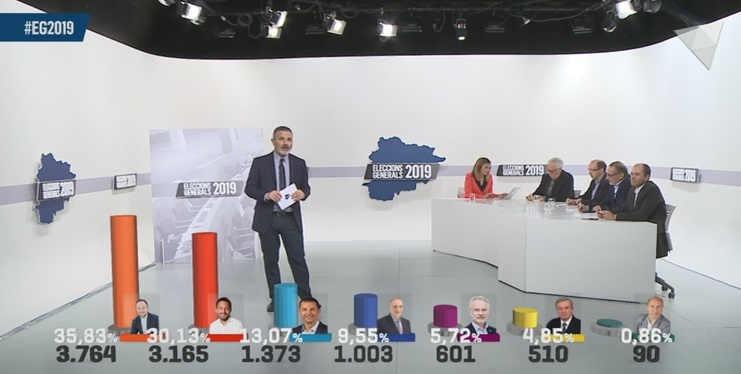 La Nit electoral a ATV - Andorra la Vella i Escaldes-Engordany esdevenen parròquies decisives